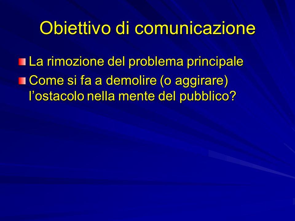 Obiettivo di comunicazione La rimozione del problema principale Come si fa a demolire (o aggirare) lostacolo nella mente del pubblico