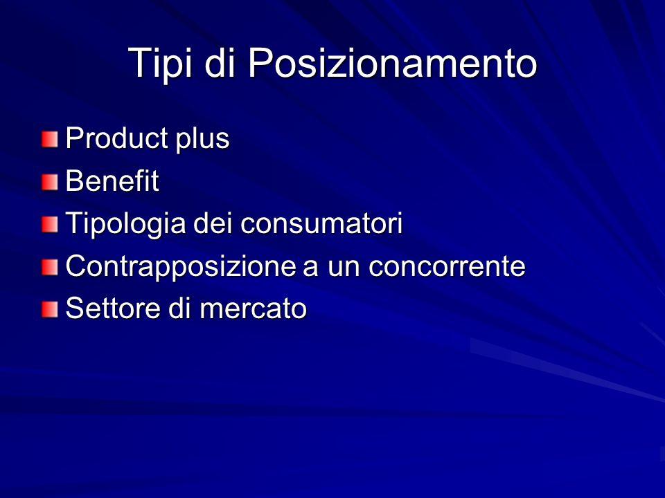 Product plus Benefit Tipologia dei consumatori Contrapposizione a un concorrente Settore di mercato Tipi di Posizionamento