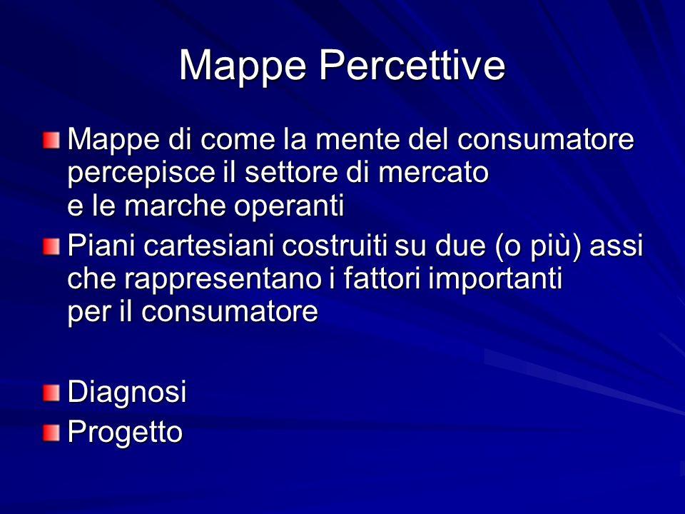 Mappe Percettive Mappe di come la mente del consumatore percepisce il settore di mercato e le marche operanti Piani cartesiani costruiti su due (o più