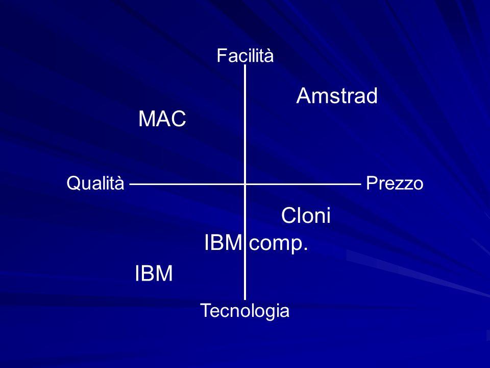 Facilità Tecnologia PrezzoQualità IBM IBM comp. Cloni MAC Amstrad