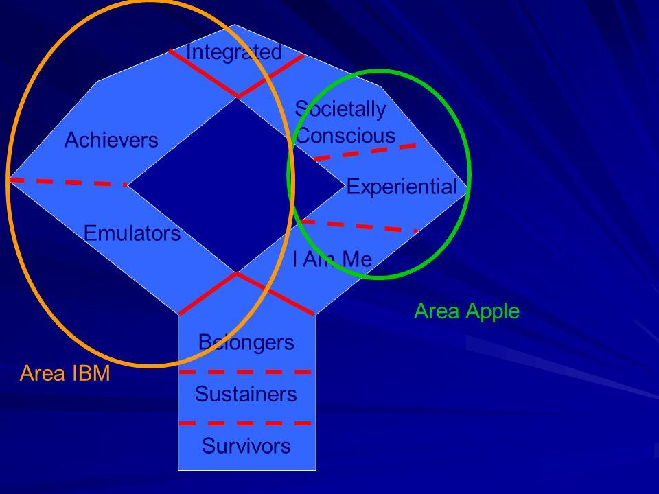 Survivors Sustainers Belongers Emulators Achievers Integrated I Am Me Experiential Societally Conscious Area IBM Area Apple