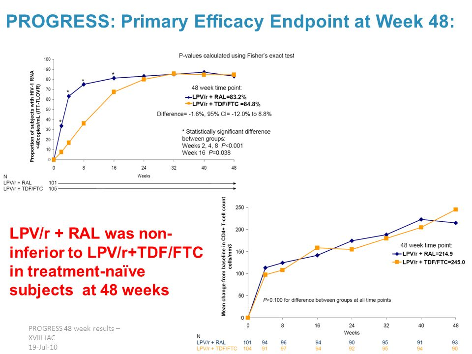PROGRESS 48 week results – XVIII IAC 19-Jul-10 PROGRESS: Primary Efficacy Endpoint at Week 48: LPV/r + RAL was non- inferior to LPV/r+TDF/FTC in treat