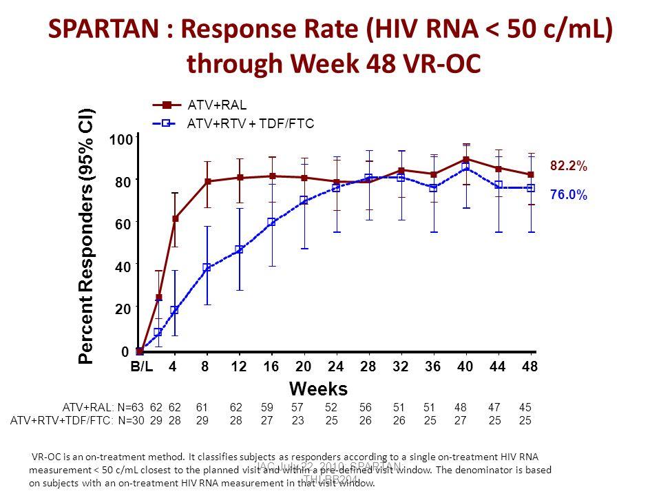 IAC July 22, 2010: SPARTAN: THLBB204 SPARTAN : Response Rate (HIV RNA < 50 c/mL) through Week 48 VR-OC ATV+RAL: N=63 62 62 61 62 59 57 52 56 51 51 48