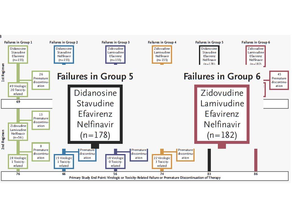 Stadiazione dellinfezione CD4+:27 /μL (6%) CD4+:27 /μL (6%) HIV-RNA: 2.641.832 cp/ml HIV-RNA: 2.641.832 cp/ml CDC : C3 CDC : C3 Genotypic resistance testing for HIV: wild-type Genotypic resistance testing for HIV: wild-type TEST HLA B5701 negativo TEST HLA B5701 negativo
