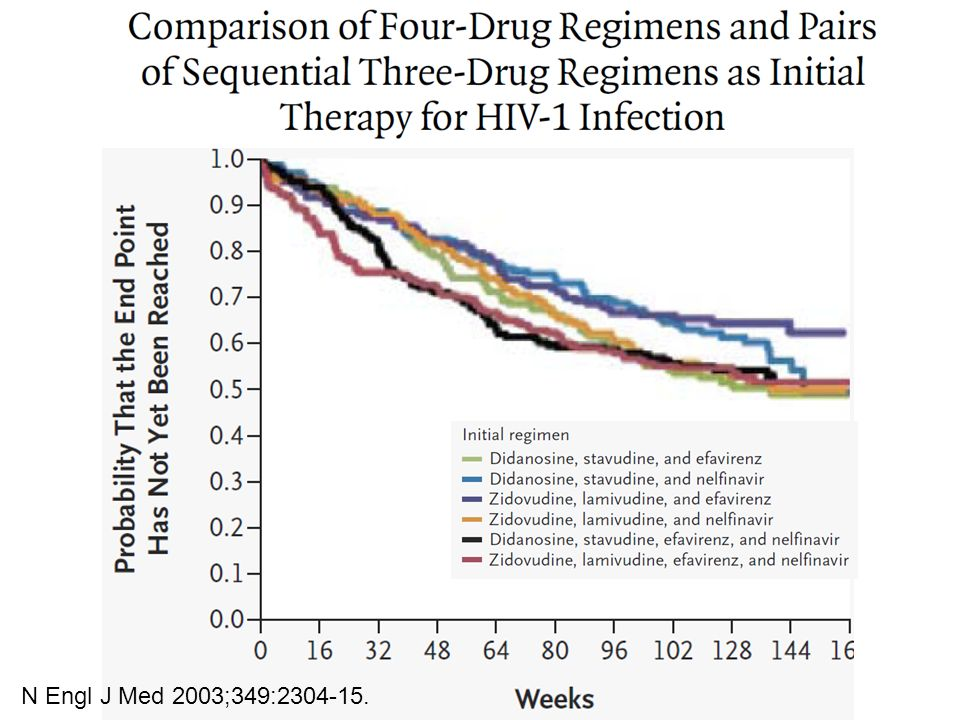There was 6.4% of CXCR4-using HIV-1 in plasma during primary infection.