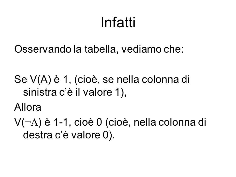 Infatti Osservando la tabella, vediamo che: Se V(A) è 1, (cioè, se nella colonna di sinistra cè il valore 1), Allora V( ¬A ) è 1-1, cioè 0 (cioè, nell