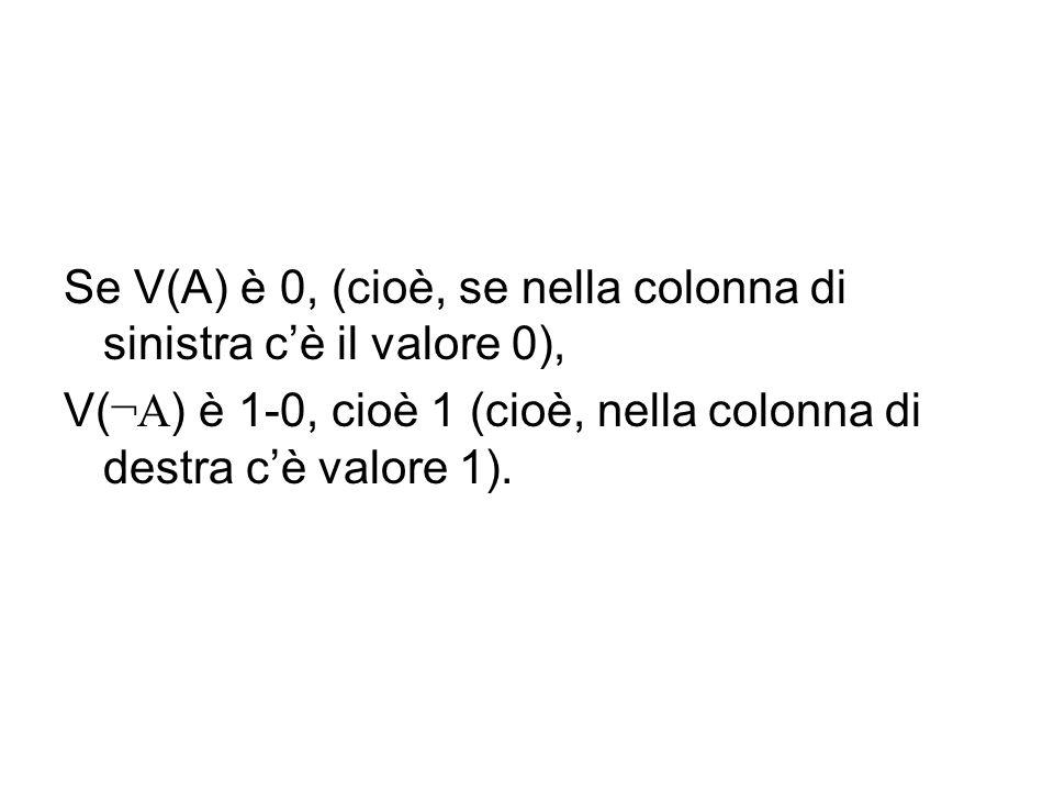 Se V(A) è 0, (cioè, se nella colonna di sinistra cè il valore 0), V( ¬A ) è 1-0, cioè 1 (cioè, nella colonna di destra cè valore 1).