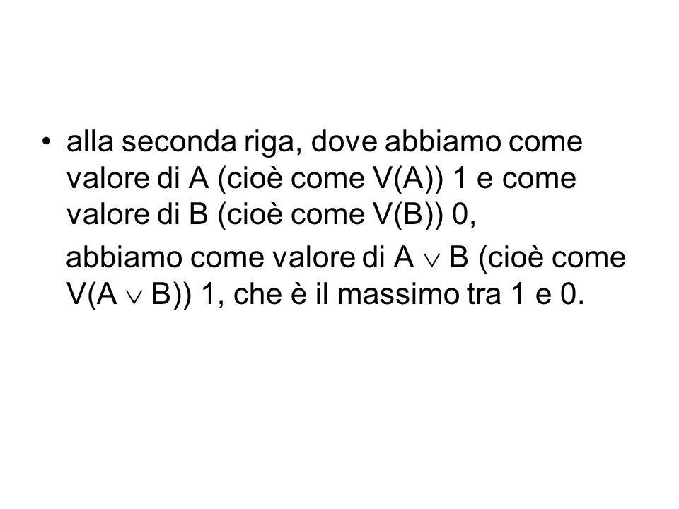 alla seconda riga, dove abbiamo come valore di A (cioè come V(A)) 1 e come valore di B (cioè come V(B)) 0, abbiamo come valore di A B (cioè come V(A B)) 1, che è il massimo tra 1 e 0.