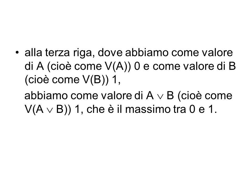 alla terza riga, dove abbiamo come valore di A (cioè come V(A)) 0 e come valore di B (cioè come V(B)) 1, abbiamo come valore di A B (cioè come V(A B)) 1, che è il massimo tra 0 e 1.