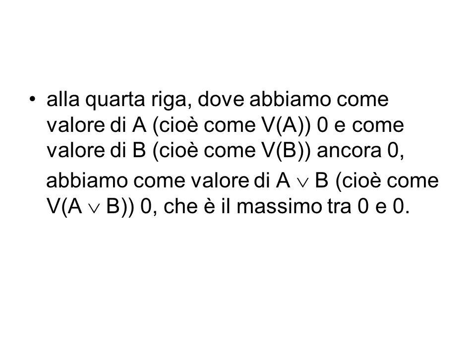 alla quarta riga, dove abbiamo come valore di A (cioè come V(A)) 0 e come valore di B (cioè come V(B)) ancora 0, abbiamo come valore di A B (cioè come V(A B)) 0, che è il massimo tra 0 e 0.