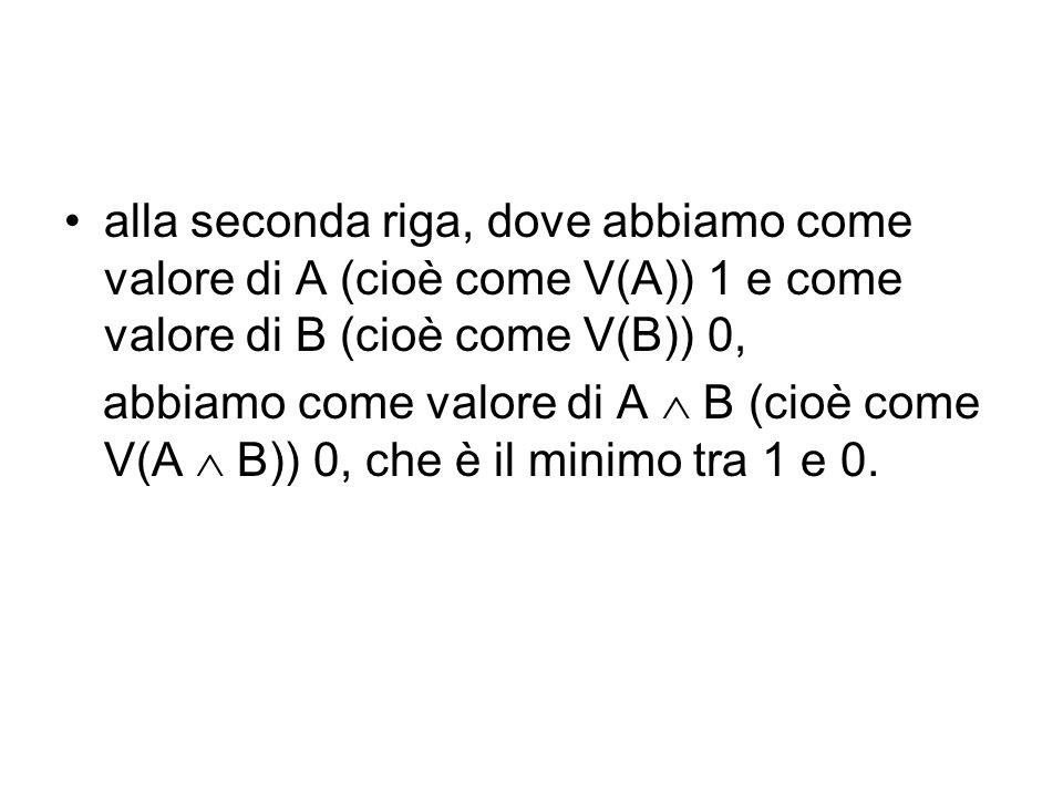 alla seconda riga, dove abbiamo come valore di A (cioè come V(A)) 1 e come valore di B (cioè come V(B)) 0, abbiamo come valore di A B (cioè come V(A B)) 0, che è il minimo tra 1 e 0.