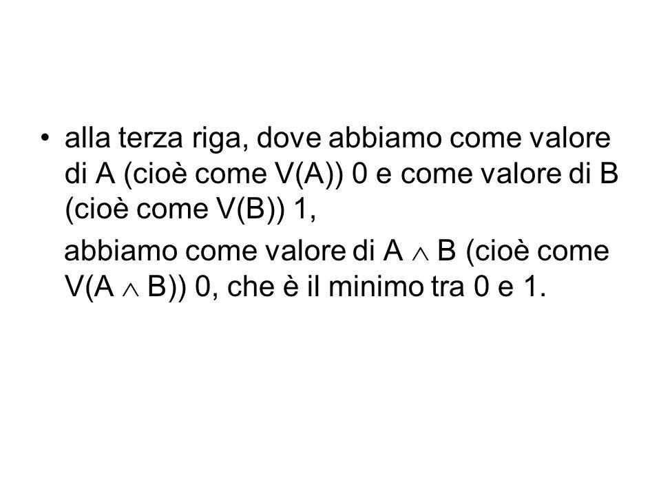 alla terza riga, dove abbiamo come valore di A (cioè come V(A)) 0 e come valore di B (cioè come V(B)) 1, abbiamo come valore di A B (cioè come V(A B)) 0, che è il minimo tra 0 e 1.