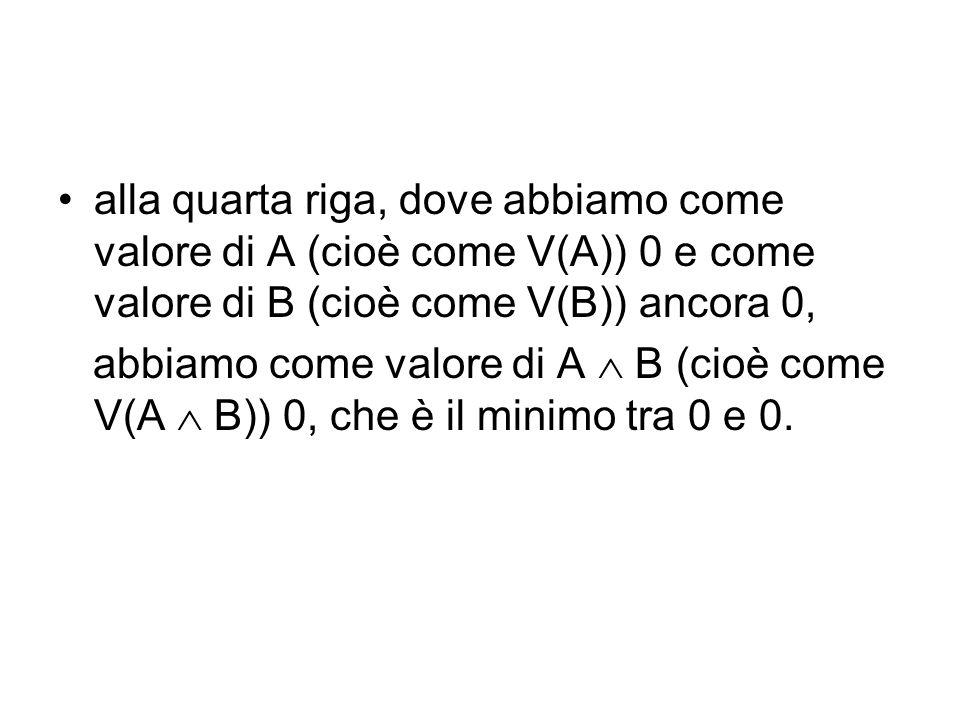 alla quarta riga, dove abbiamo come valore di A (cioè come V(A)) 0 e come valore di B (cioè come V(B)) ancora 0, abbiamo come valore di A B (cioè come V(A B)) 0, che è il minimo tra 0 e 0.