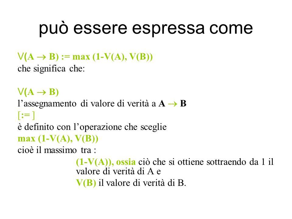 può essere espressa come V( A B) := max (1-V(A), V(B)) che significa che: V( A B) lassegnamento di valore di verità a A B [:= ] è definito con loperazione che sceglie max (1-V(A), V(B)) cioè il massimo tra : (1-V(A)), ossia ciò che si ottiene sottraendo da 1 il valore di verità di A e V(B) il valore di verità di B.