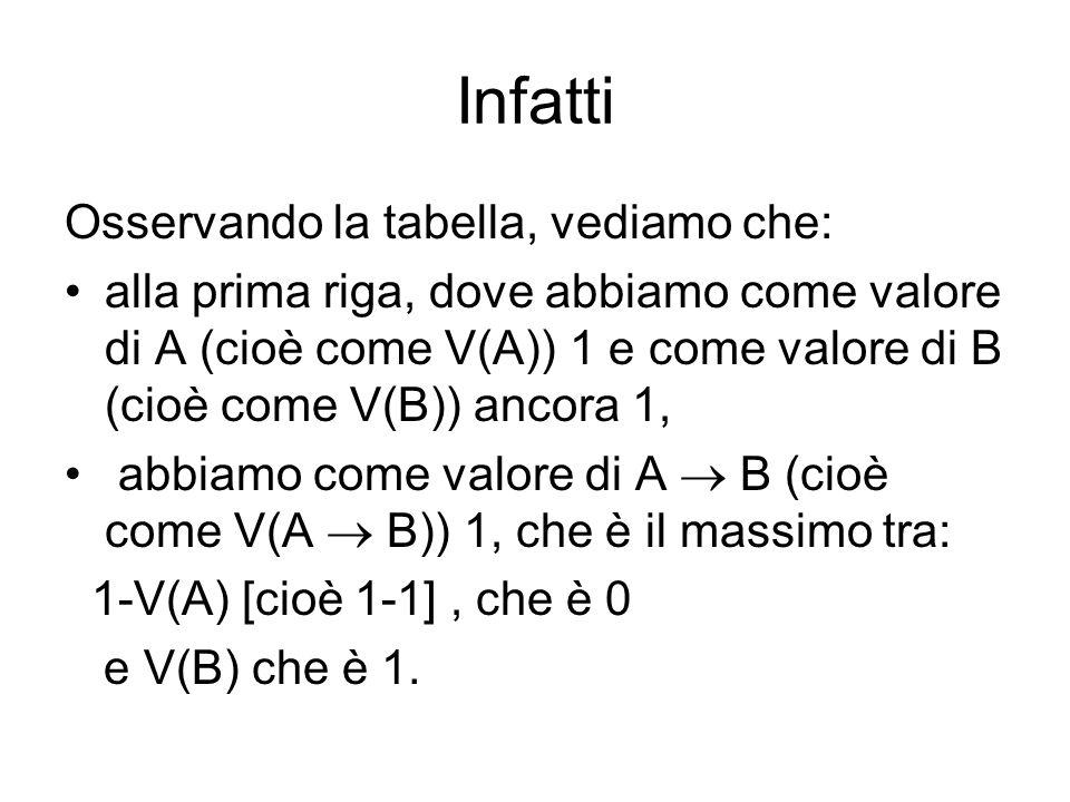 Infatti Osservando la tabella, vediamo che: alla prima riga, dove abbiamo come valore di A (cioè come V(A)) 1 e come valore di B (cioè come V(B)) ancora 1, abbiamo come valore di A B (cioè come V(A B)) 1, che è il massimo tra: 1-V(A) [cioè 1-1], che è 0 e V(B) che è 1.