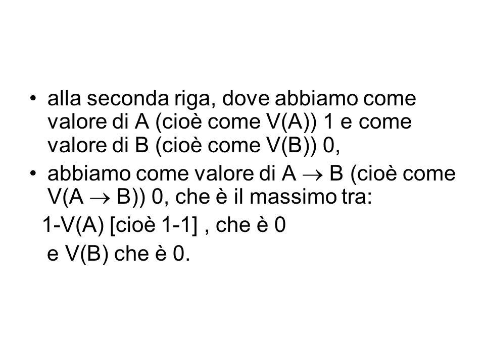 alla seconda riga, dove abbiamo come valore di A (cioè come V(A)) 1 e come valore di B (cioè come V(B)) 0, abbiamo come valore di A B (cioè come V(A B)) 0, che è il massimo tra: 1-V(A) [cioè 1-1], che è 0 e V(B) che è 0.