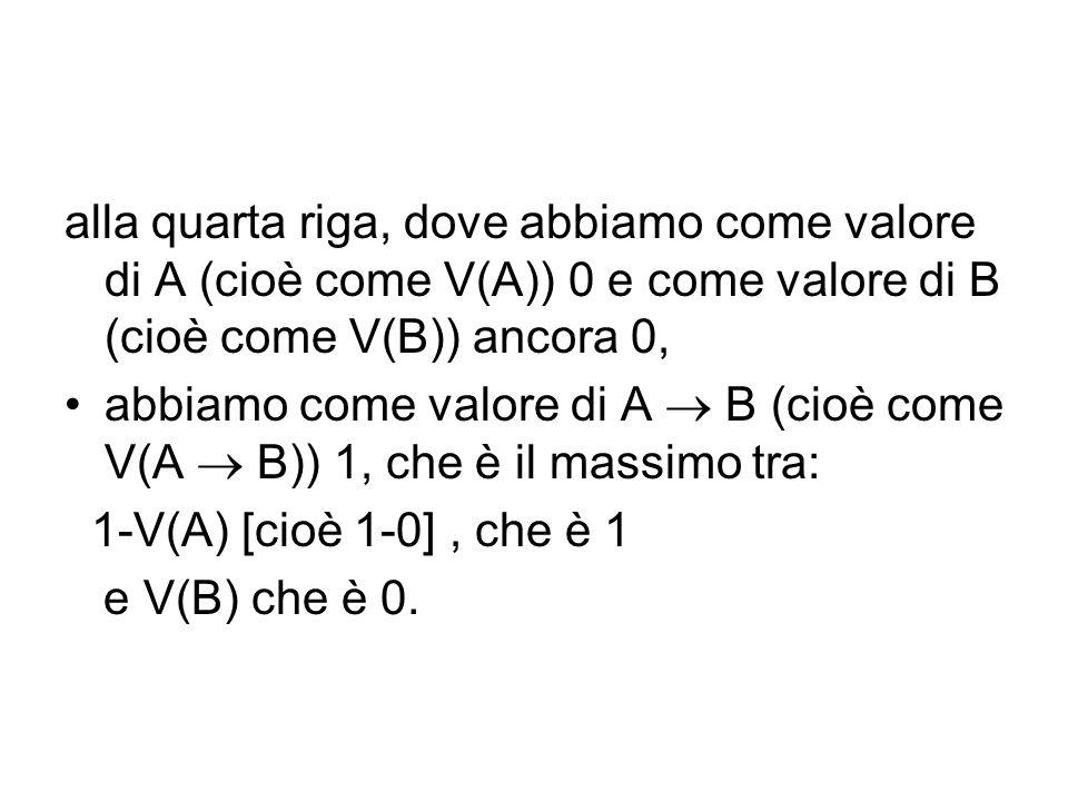 alla quarta riga, dove abbiamo come valore di A (cioè come V(A)) 0 e come valore di B (cioè come V(B)) ancora 0, abbiamo come valore di A B (cioè come V(A B)) 1, che è il massimo tra: 1-V(A) [cioè 1-0], che è 1 e V(B) che è 0.