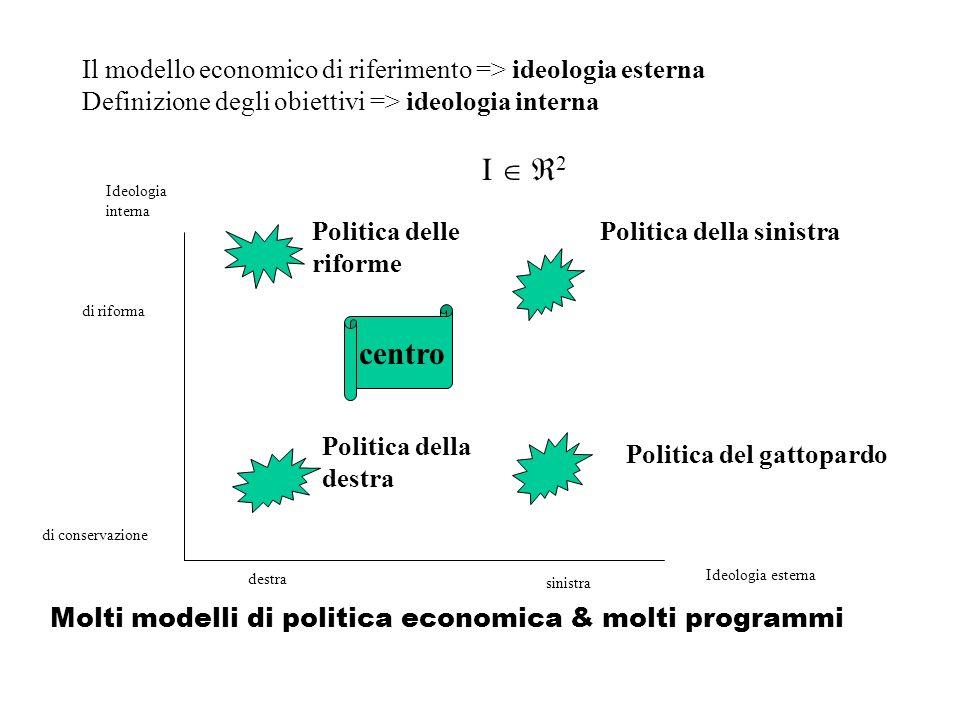 Il modello economico di riferimento => ideologia esterna Definizione degli obiettivi => ideologia interna Ideologia interna Ideologia esterna Molti modelli di politica economica & molti programmi di conservazione di riforma destra sinistra Politica della sinistra Politica della destra Politica del gattopardo I 2 centro Politica delle riforme