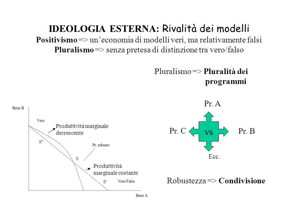 IDEOLOGIA ESTERNA: Rivalità dei modelli Positivismo => uneconomia di modelli veri, ma relativamente falsi Pluralismo => senza pretesa di distinzione tra vero/falso Pluralismo => Pluralità dei programmi vs Pr.