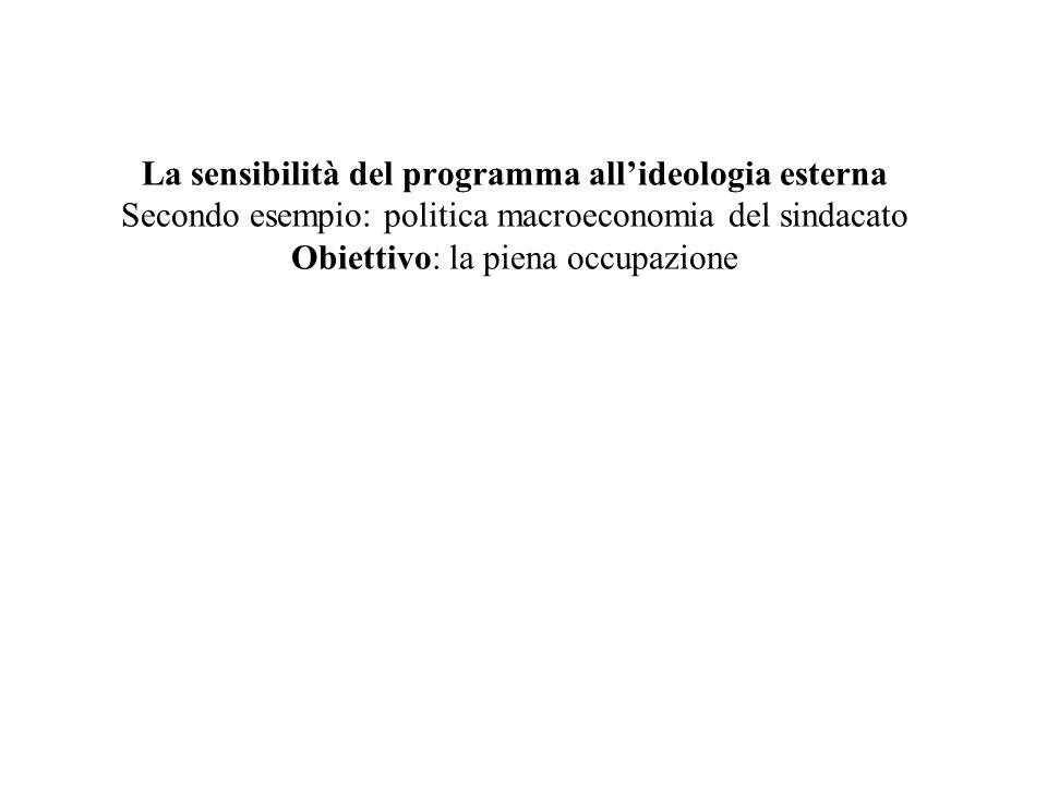La sensibilità del programma allideologia esterna Secondo esempio: politica macroeconomia del sindacato Obiettivo: la piena occupazione