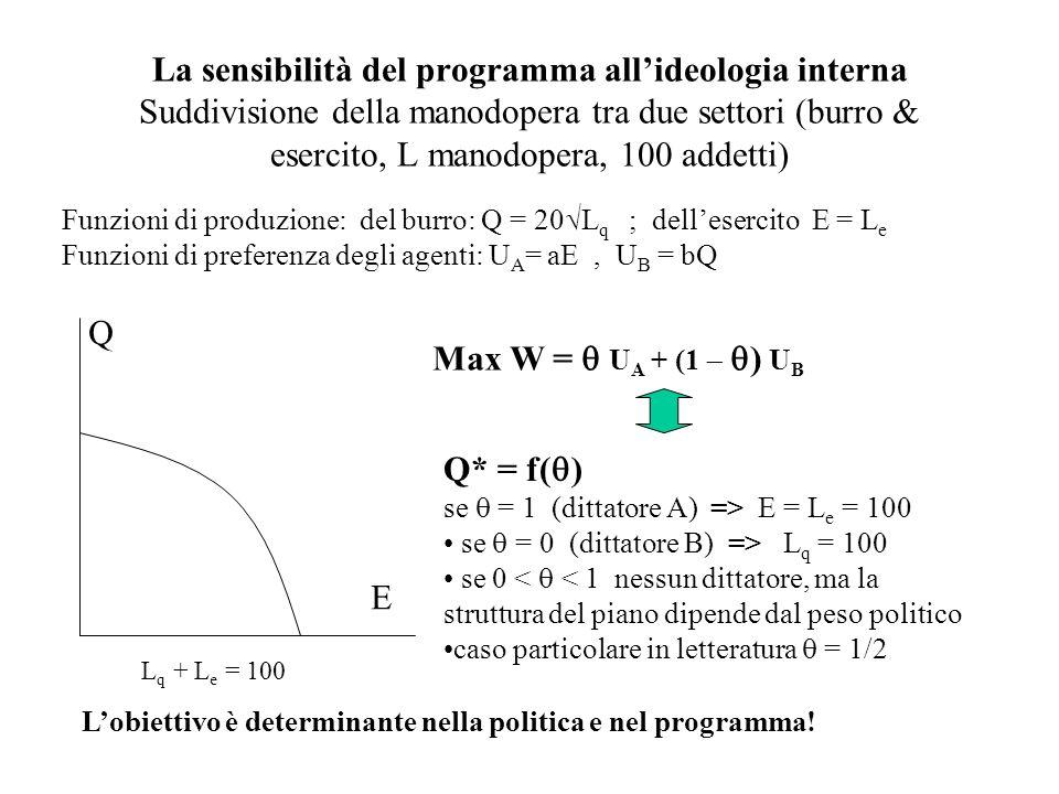 La sensibilità del programma allideologia interna Suddivisione della manodopera tra due settori (burro & esercito, L manodopera, 100 addetti) Funzioni di produzione: del burro: Q = 20 L q ; dellesercito E = L e Funzioni di preferenza degli agenti: U A = aE, U B = bQ Q E L q + L e = 100 Max W = U A + (1 ) U B Q* = f( ) se = 1 (dittatore A) => E = L e = 100 se = 0 (dittatore B) => L q = 100 se 0 < < 1 nessun dittatore, ma la struttura del piano dipende dal peso politico caso particolare in letteratura = 1/2 Lobiettivo è determinante nella politica e nel programma!