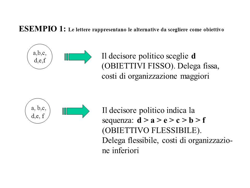 ESEMPIO 1: Le lettere rappresentano le alternative da scegliere come obiettivo a,b,c, d,e,f Il decisore politico sceglie d (OBIETTIVI FISSO).