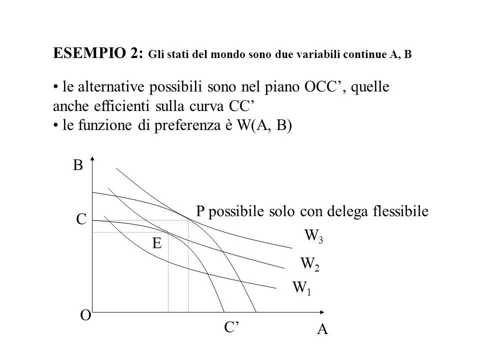ESEMPIO 2: Gli stati del mondo sono due variabili continue A, B le alternative possibili sono nel piano OCC, quelle anche efficienti sulla curva CC le funzione di preferenza è W(A, B) P possibile solo con delega flessibile E O C C W1W1 W2W2 W3W3 A B