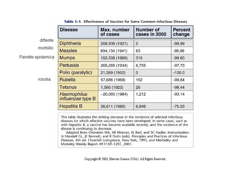 morbillo difterite Parotite epidemica rosolia