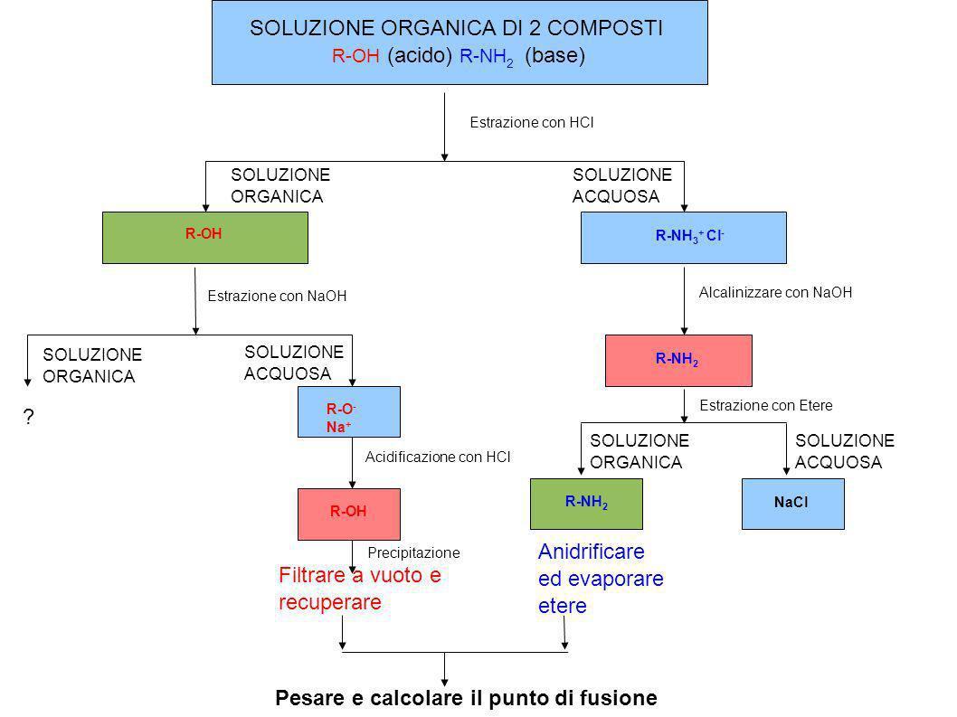 SOLUZIONE ORGANICA DI 2 COMPOSTI R-OH (acido) R-NH 2 (base) Estrazione con HCl SOLUZIONE ORGANICA SOLUZIONE ACQUOSA R-OH R-NH 3 + Cl - Estrazione con