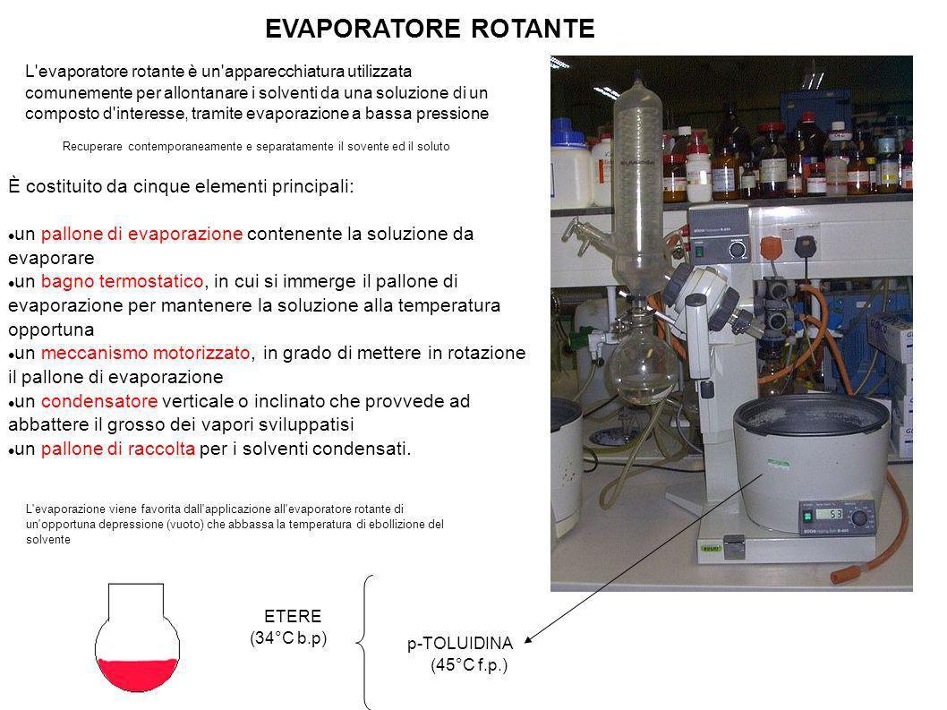 SOLUZIONE ORGANICA DI 2 COMPOSTI R-OH (acido) R-NH 2 (base) Estrazione con HCl SOLUZIONE ORGANICA SOLUZIONE ACQUOSA R-OH R-NH 3 + Cl - Estrazione con NaOH Alcalinizzare con NaOH R-NH 2 SOLUZIONE ORGANICA SOLUZIONE ACQUOSA R-O - Na + Acidificazione con HCl Estrazione con Etere Precipitazione R-OH SOLUZIONE ACQUOSA SOLUZIONE ORGANICA R-NH 2 NaCl Filtrare a vuoto e recuperare Anidrificare ed evaporare etere Pesare e calcolare il punto di fusione ?