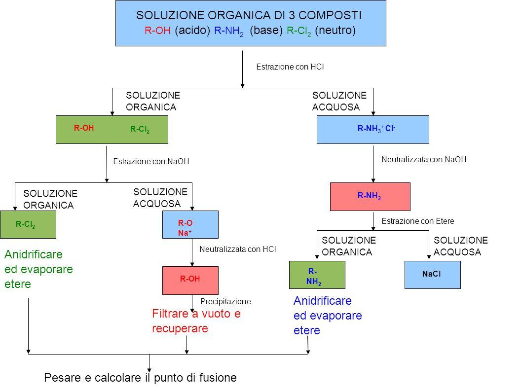 SOLUZIONE ORGANICA DI 3 COMPOSTI R-OH (acido) R-NH 2 (base) R-Cl 2 (neutro) Estrazione con HCl SOLUZIONE ORGANICA SOLUZIONE ACQUOSA R-OH R-NH 3 + Cl -