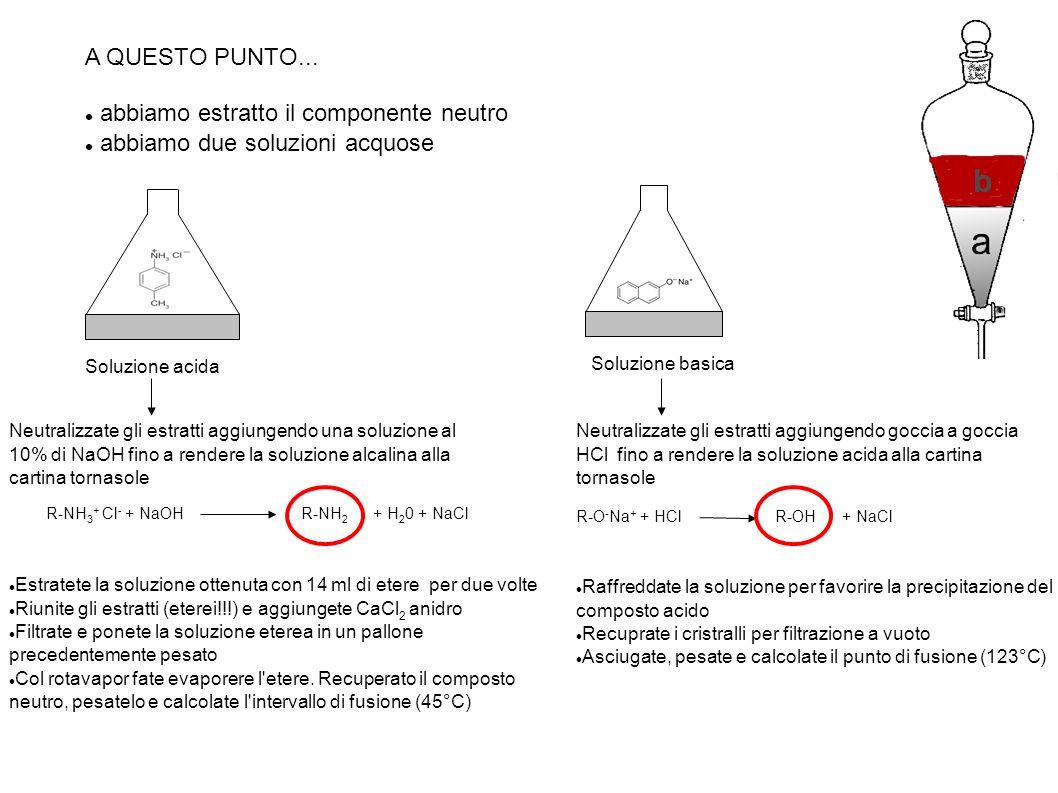 A QUESTO PUNTO... abbiamo estratto il componente neutro abbiamo due soluzioni acquose Soluzione acida Soluzione basica Neutralizzate gli estratti aggi