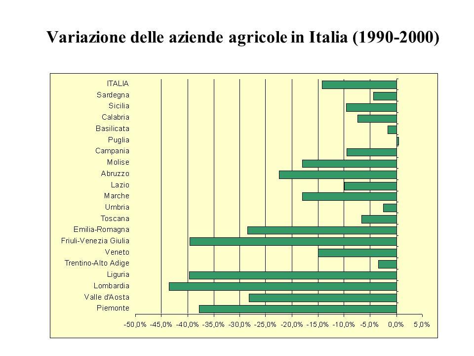 Variazione delle aziende agricole in Italia (1990-2000)