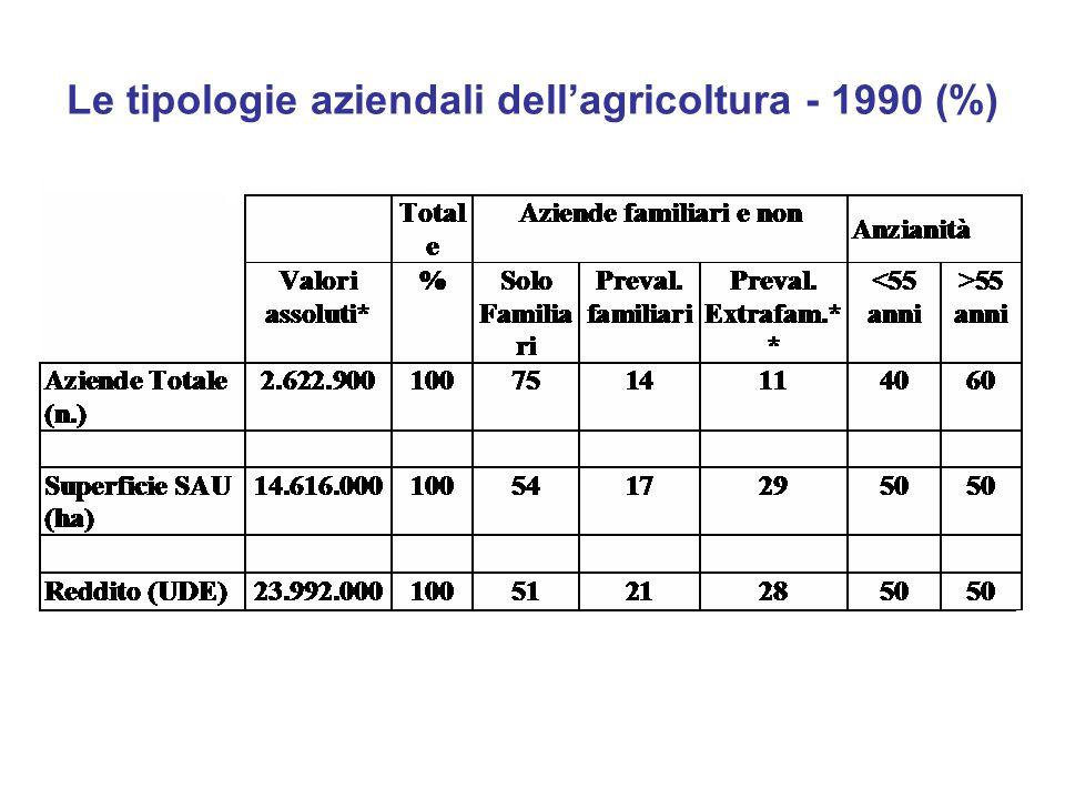 Le tipologie aziendali dellagricoltura - 1990 (%)