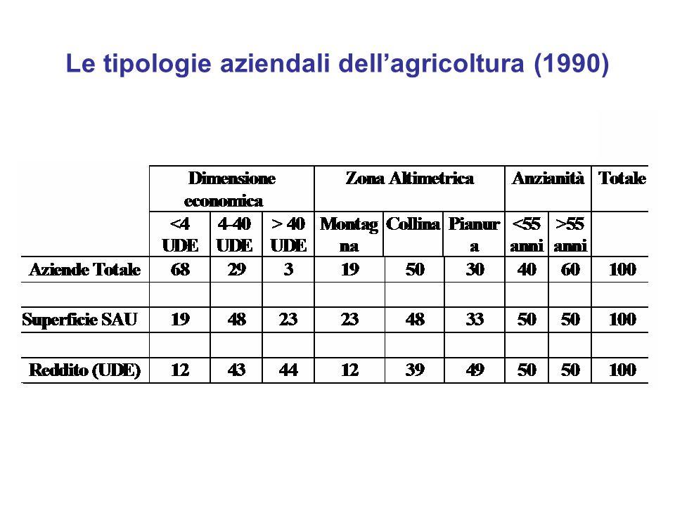 Le tipologie aziendali dellagricoltura (1990)