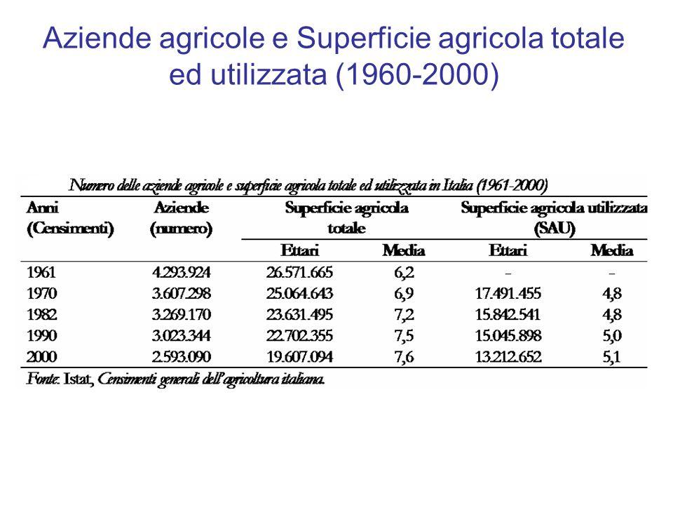 Aziende agricole e Superficie agricola totale ed utilizzata (1960-2000)