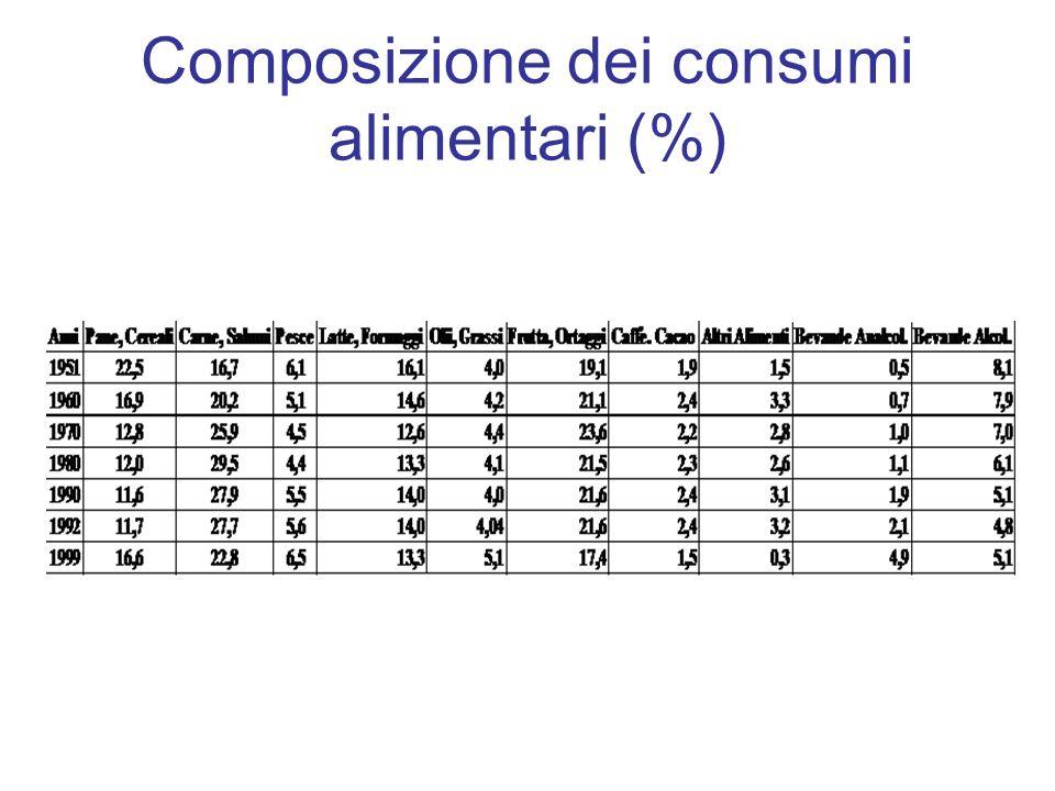 Composizione dei consumi alimentari (%)