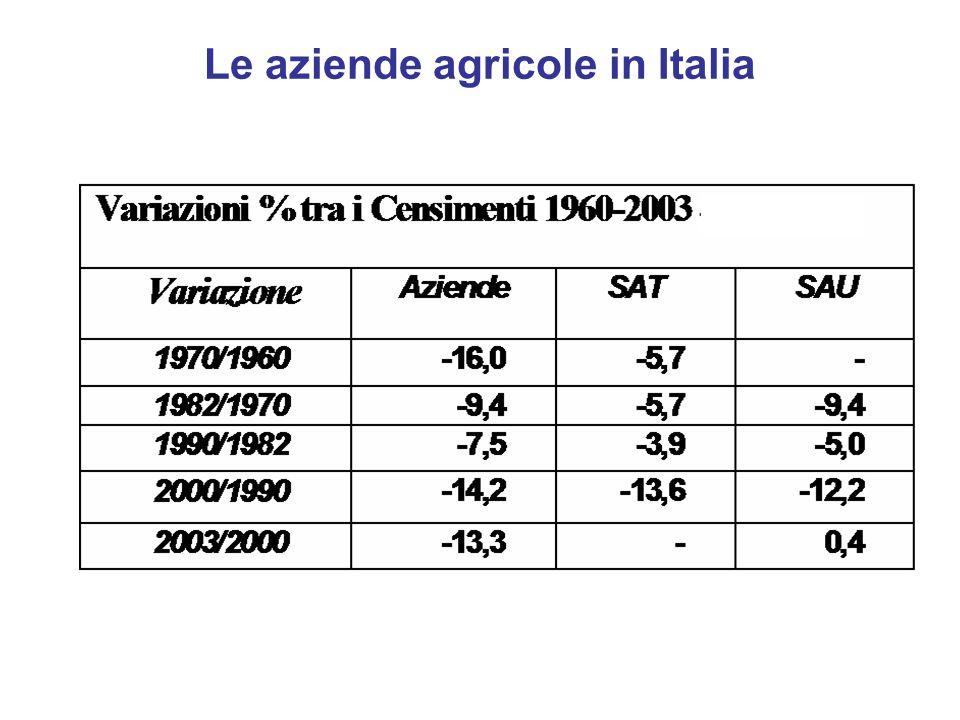 Le aziende agricole in Italia