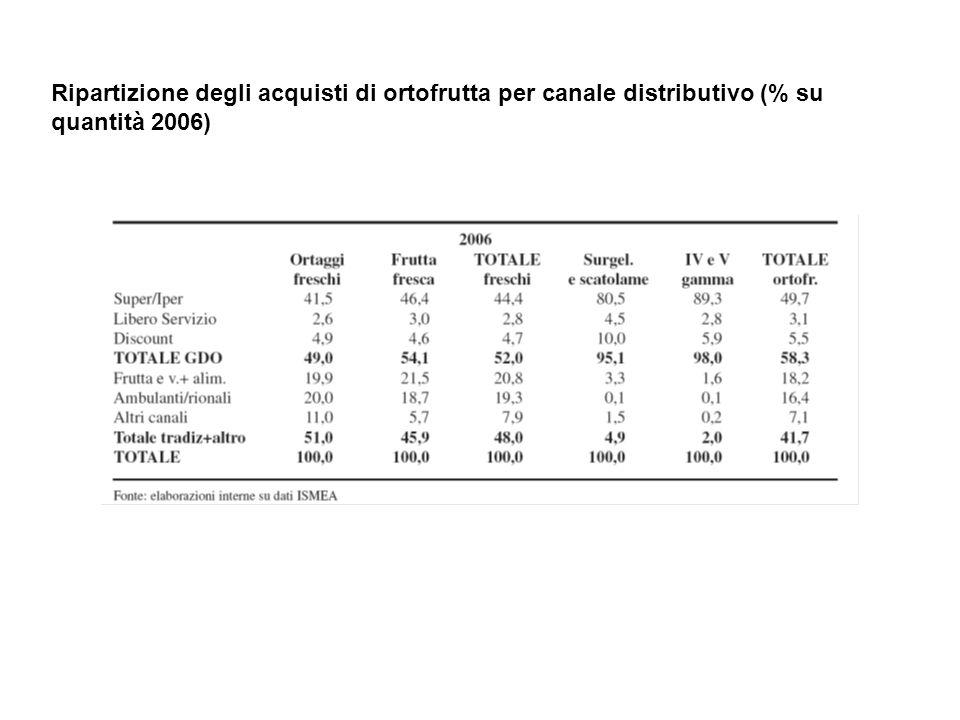 Ripartizione degli acquisti di ortofrutta per canale distributivo (% su quantità 2006)
