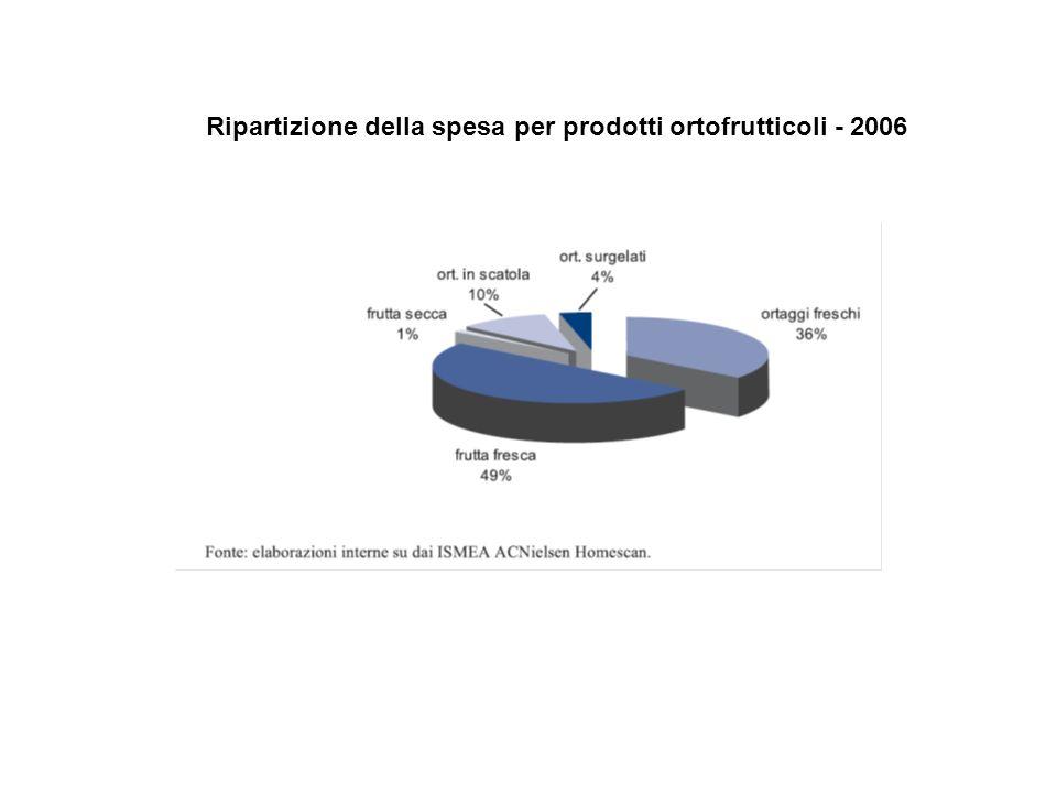 Ripartizione della spesa per prodotti ortofrutticoli - 2006