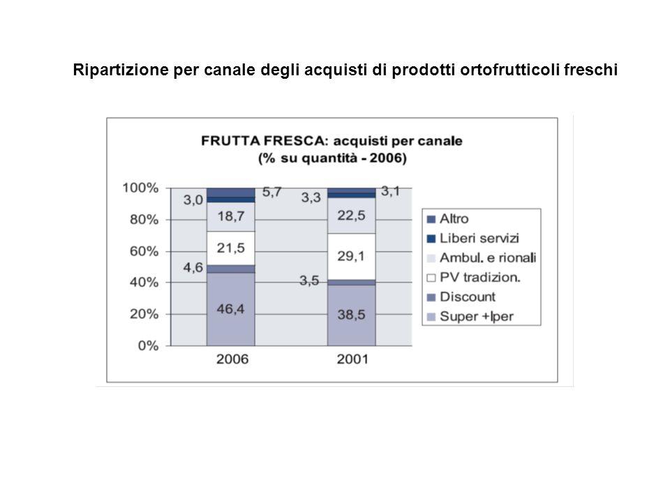 Ripartizione per canale degli acquisti di prodotti ortofrutticoli freschi