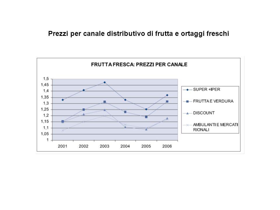 Prezzi per canale distributivo di frutta e ortaggi freschi