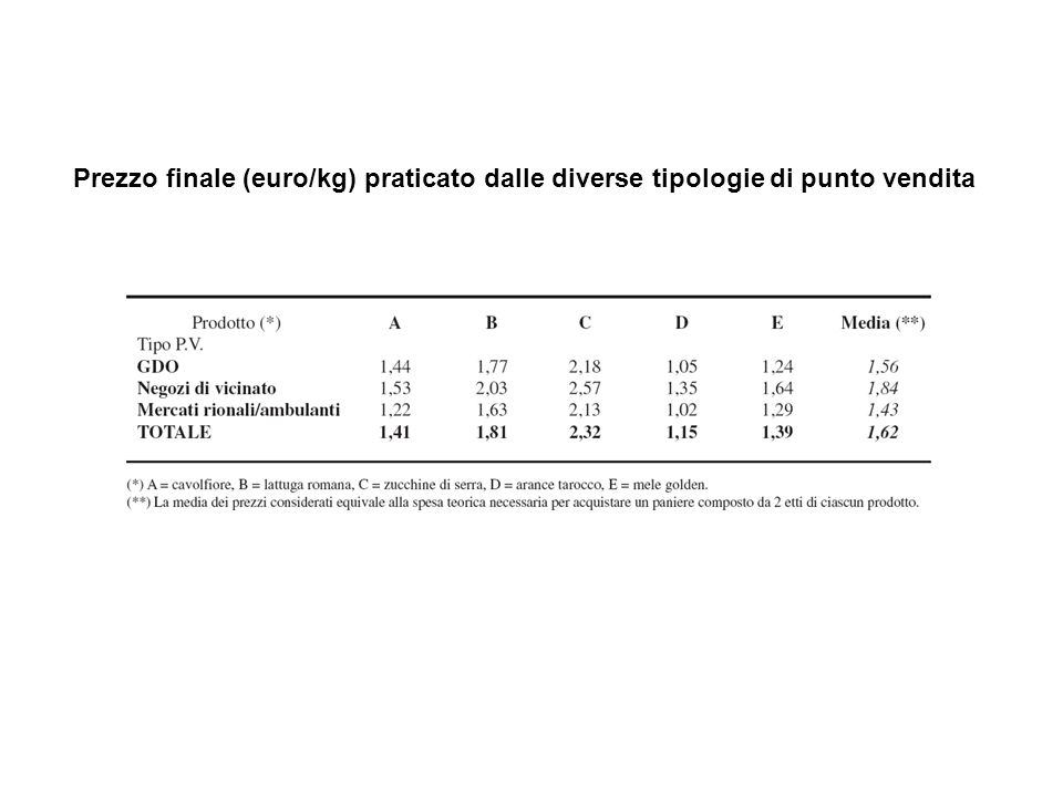 Prezzo finale (euro/kg) praticato dalle diverse tipologie di punto vendita