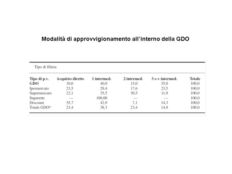 Modalità di approvvigionamento allinterno della GDO
