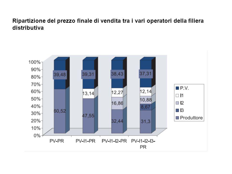 Ripartizione del prezzo finale di vendita tra i vari operatori della filiera distributiva