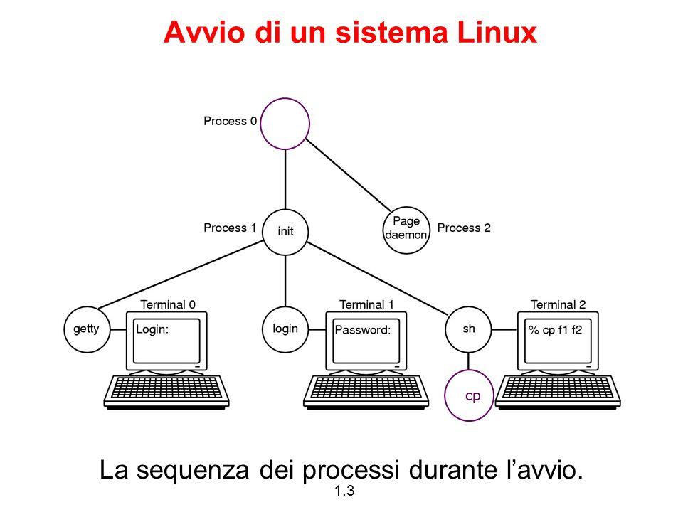 1.24 Working directory Ogni processo è localizzato in una directory, chiamata la sua working directory.
