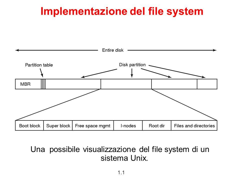 1.1 Implementazione del file system Una possibile visualizzazione del file system di un sistema Unix.