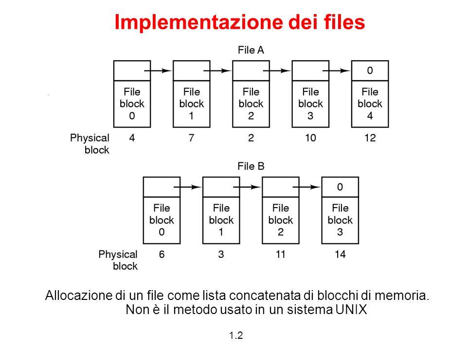 1.2 Implementazione dei files Allocazione di un file come lista concatenata di blocchi di memoria. Non è il metodo usato in un sistema UNIX