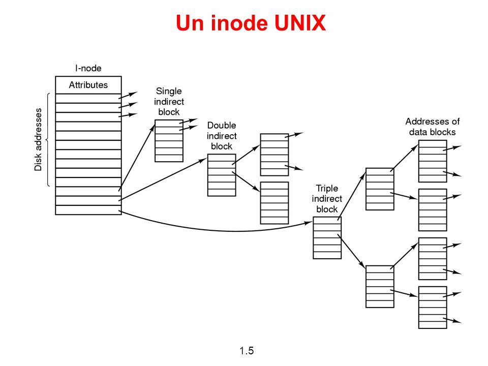 1.5 Un inode UNIX