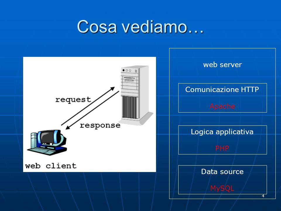 4 web server Comunicazione HTTP Apache Logica applicativa PHP Data source MySQL